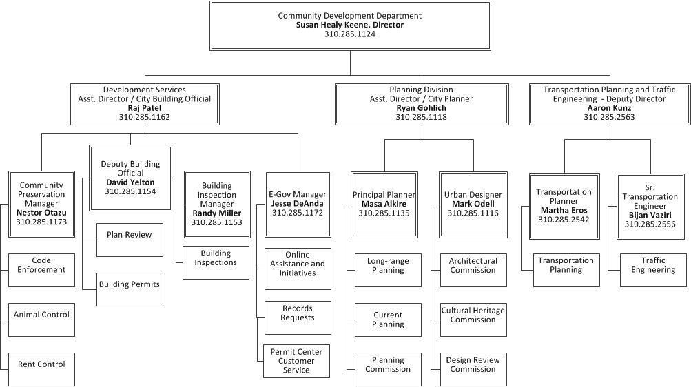 Community Development Org Chart