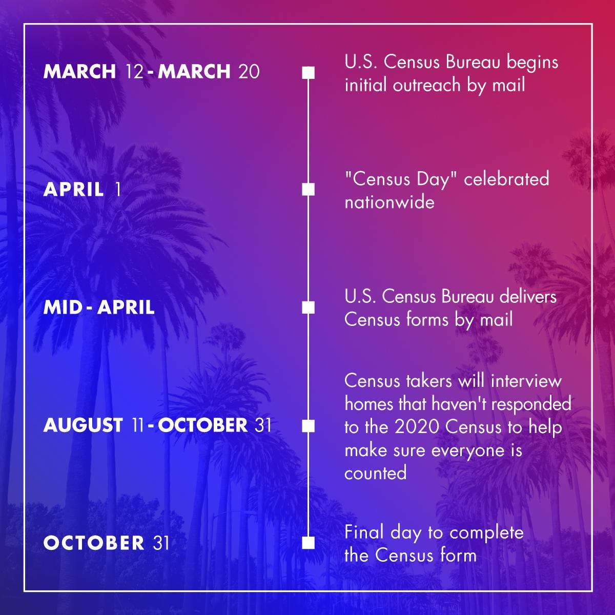 Updated Census Timeline